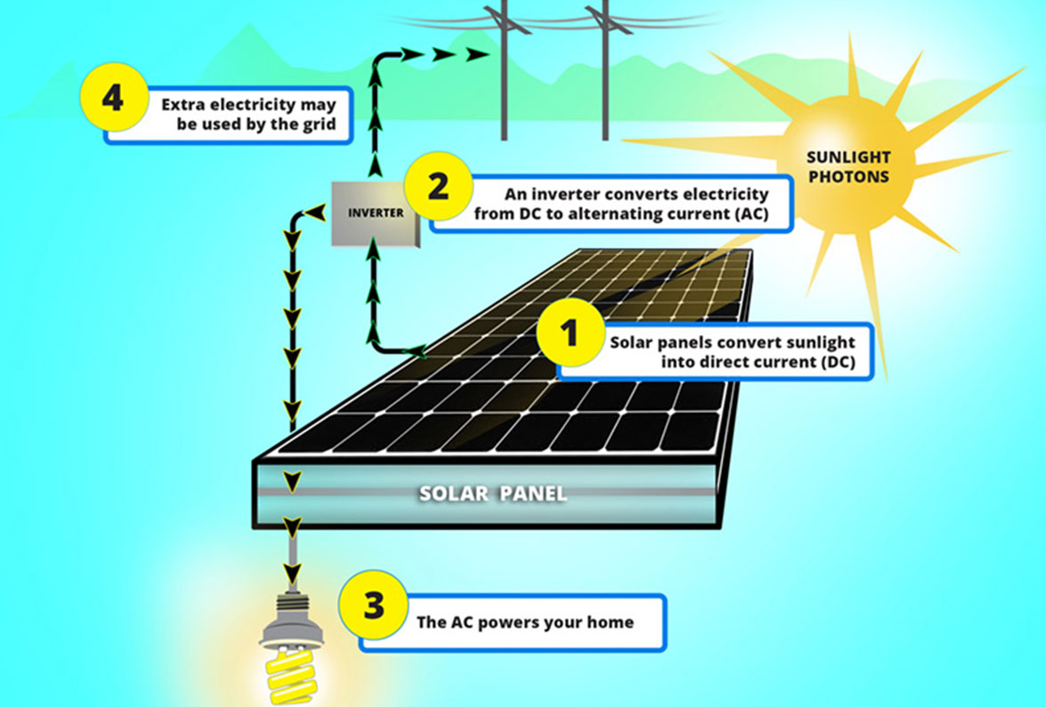 What Is Solar Energy And How Do Panels Work Skywingssolar Does The Panel Make Electricity From Sunlight